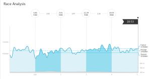 Závodní analýza, ano běžel jsem 1. km, i 2. km, 3. jakbysmet, 4. taky jsem běžel a 5. taky, kdo by to čekal
