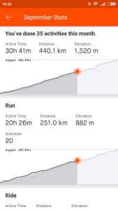 Daří se mi 3 měsíc za sebou navyšovat celkovou zátěž /běh+kolo+posilování