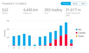 Statistiky počtu tréninkových hodin k k 10. září 2018, loni jsem odběhal mnohem více kilometrů, ale nejezdil jsem vůbec na kole (kolo je hodně znát)