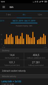 Tento cyklus byl mimořádně nabitý objemem. Rekord 400 km+ ve 4 týdnech.