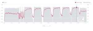 6x2 km P3 (3:56-3:53-3:53-3:49-3:49-3:48/km), celkem 12 km v tempu 3:50/km
